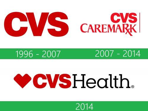 CVS Health Logo historia