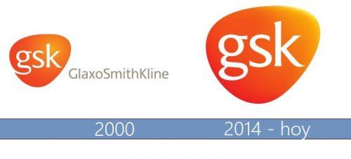 GlaxoSmithKline Logo historia