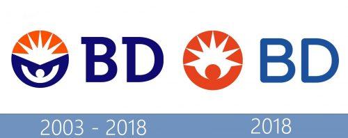 BD Becton Dickinson and Company Logo historia