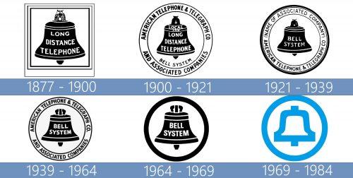 Bell System Logo historia
