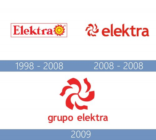 Elektra logo historia