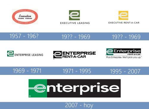 Enterprise Rent A Car Logo historia