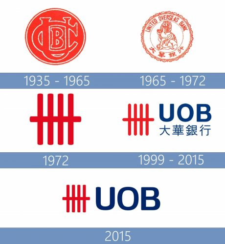 UOB Logo historia
