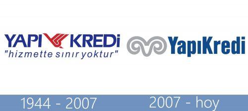 Yapi Kredi logo historia